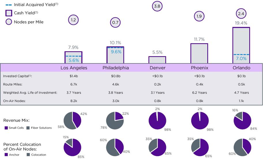 Crown Castle Fiber Market Cohort Analysis
