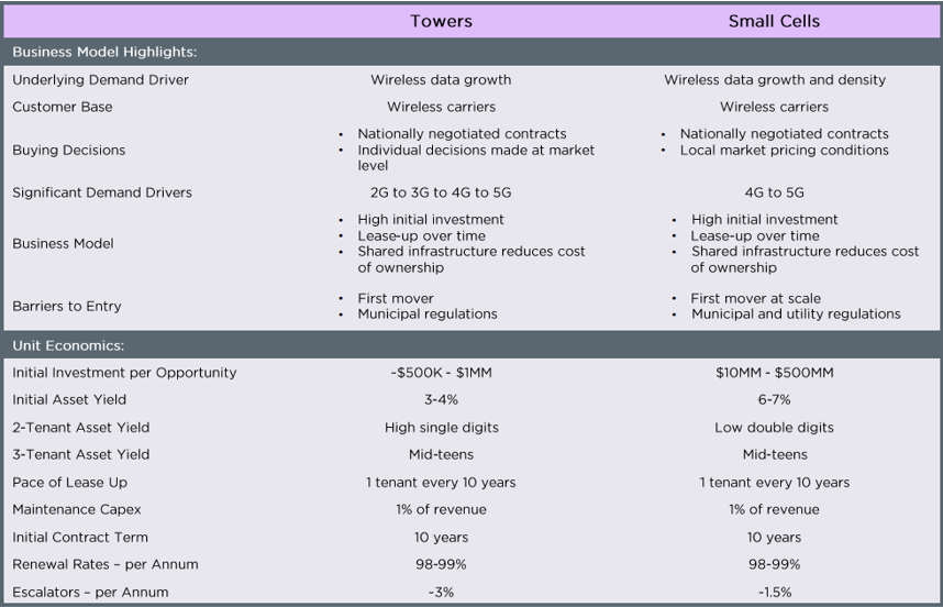 Crown Castle Towers and Small Cells Business Models