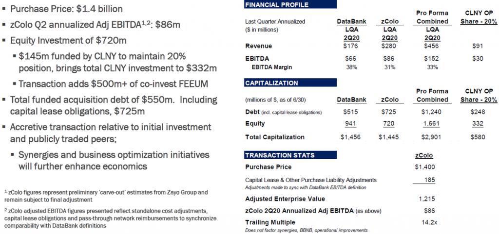 DataBank and zColo - Transaction Summary