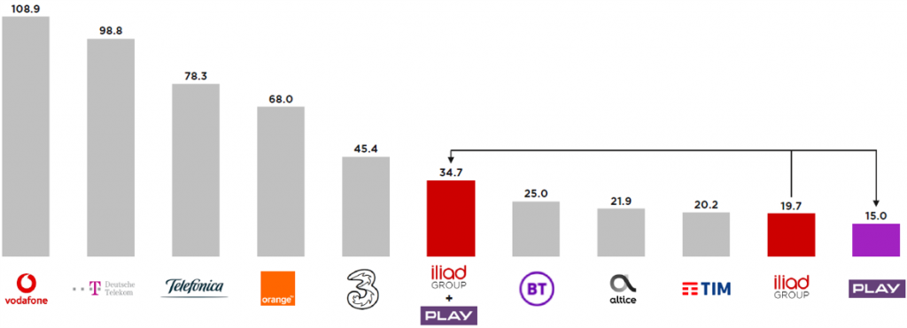 Iliad and Play - Positioning Within Europe