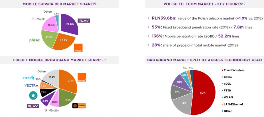 Telecom Market in Poland