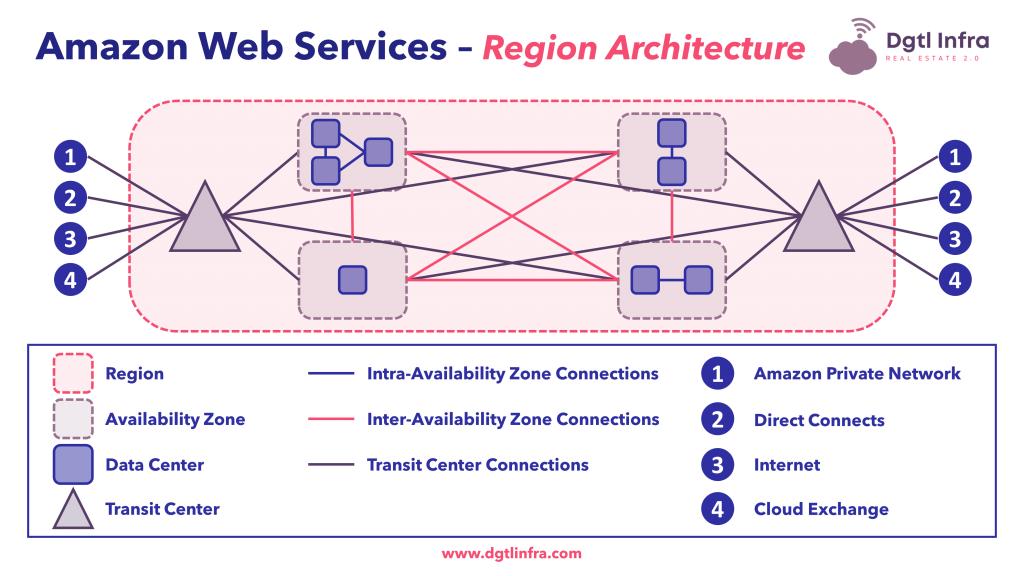 Amazon Web Services - Region Architecture