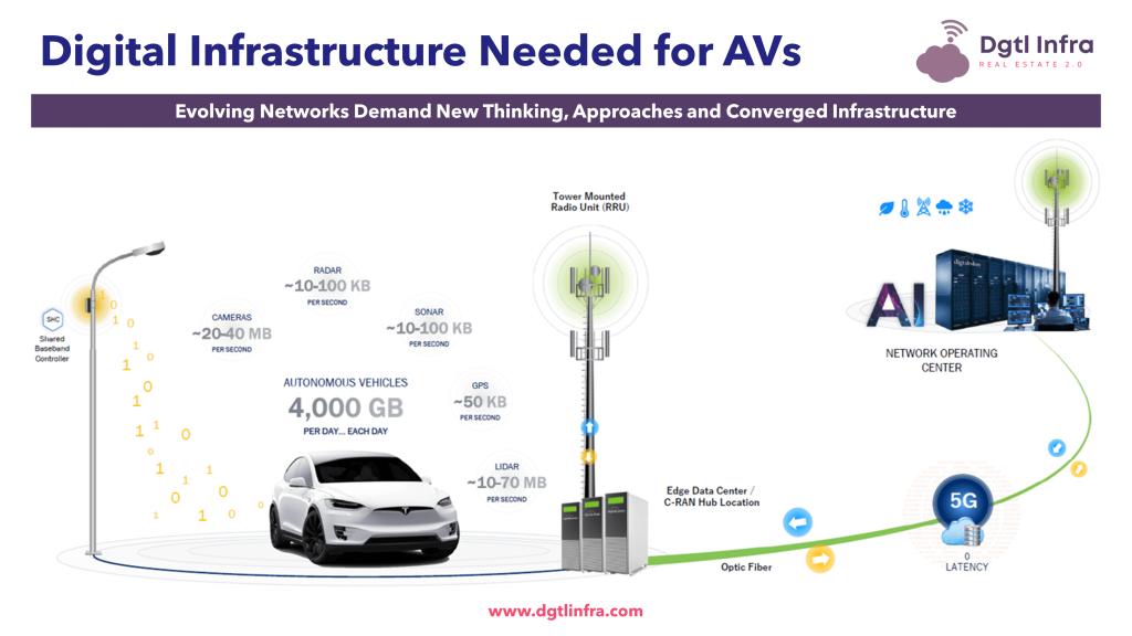 Autonomous Vehicles 5G Digital Infrastructure-2