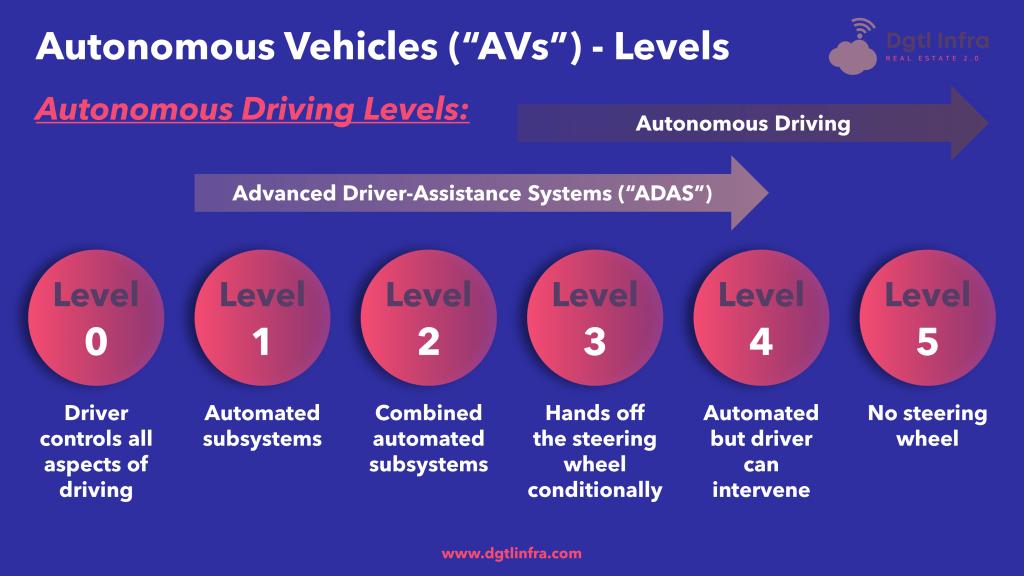 Autonomous Vehicles Levels