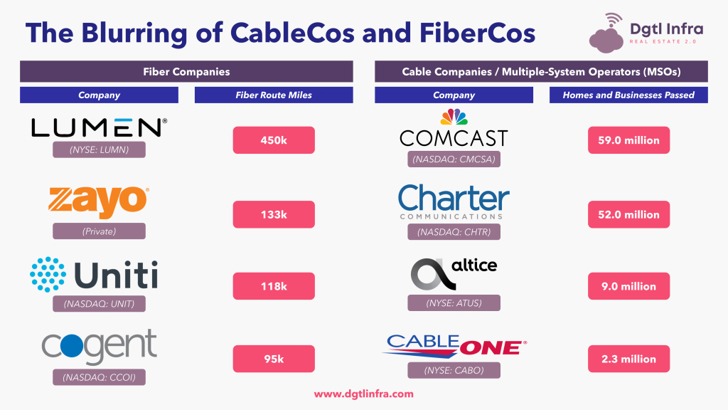 Blurring of CableCos and FiberCos