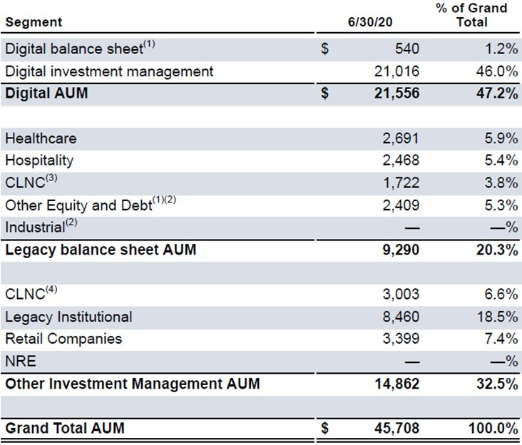 Colony Capital - Assets Under Management - Total