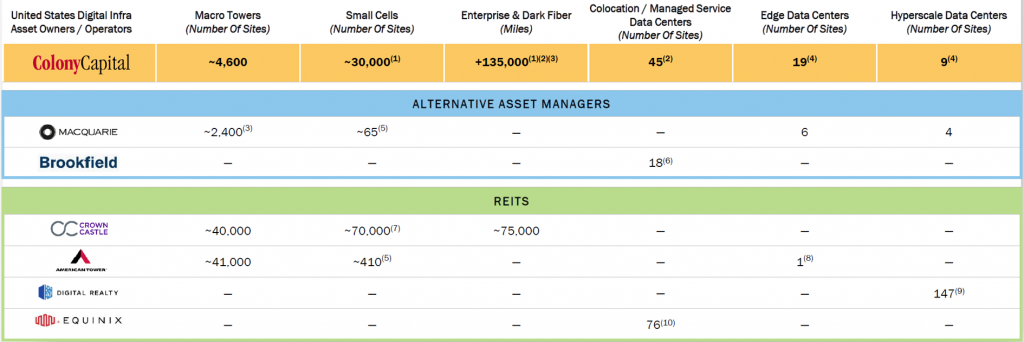 Colony Capital - U.S. Ecosystem vs. Peer Group