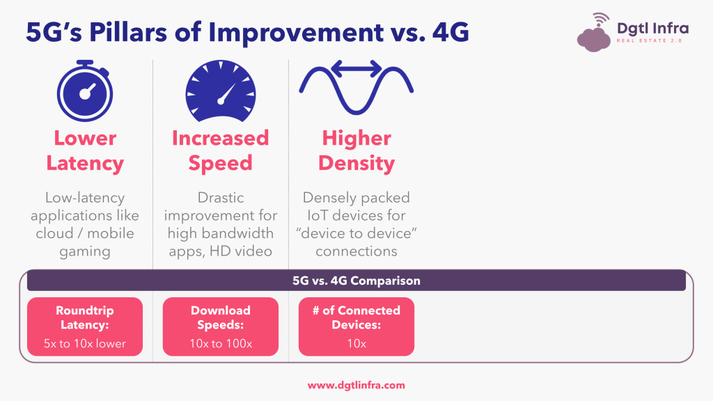 Difference Between 4G and 5G