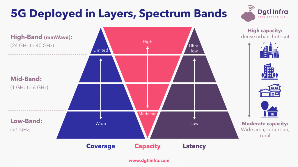 5G Spectrum by Coverage, Capacity, Latency