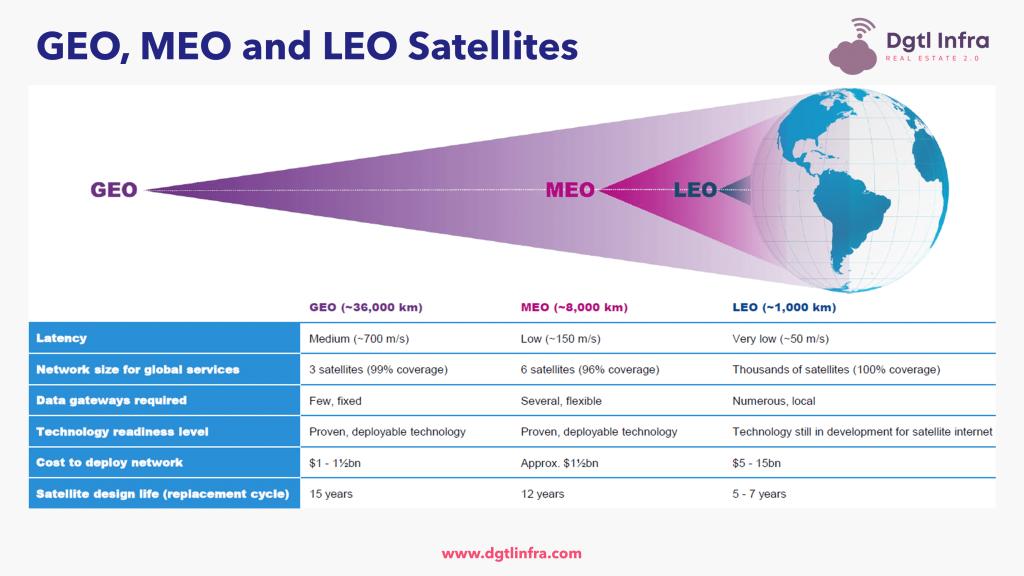 GEO, MEO and LEO Satellites