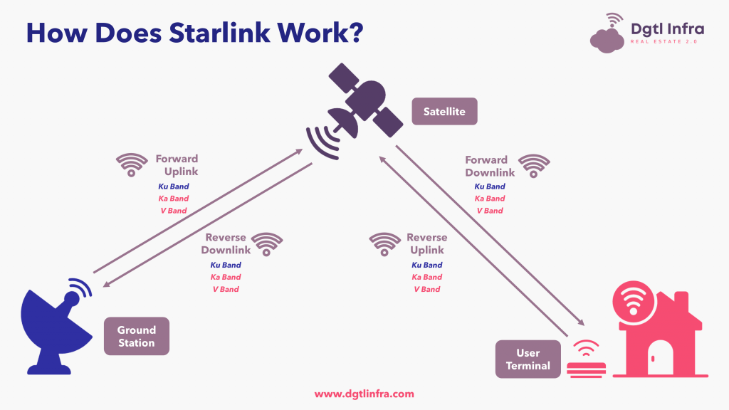 How Does Starlink Work