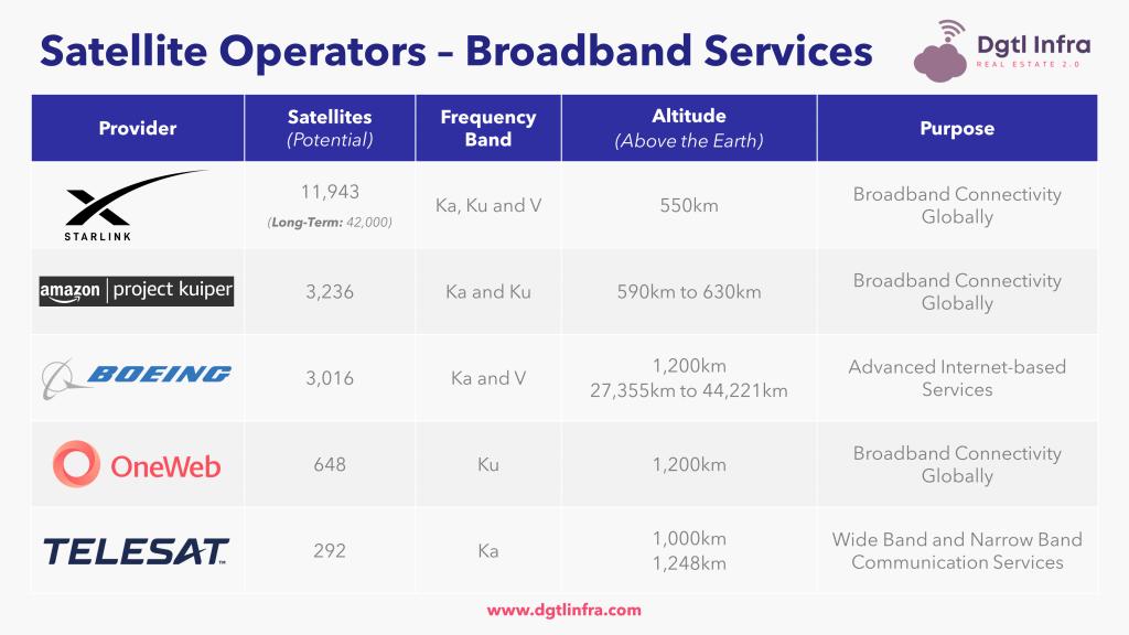 Satellite Operators - Broadband Services
