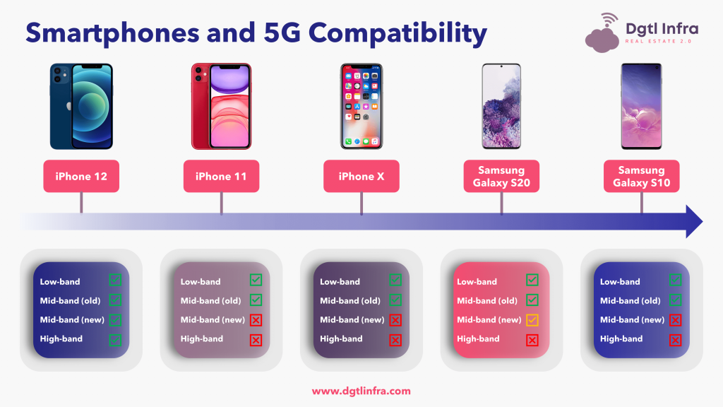 Smartphones and 5G Spectrum Compatibility