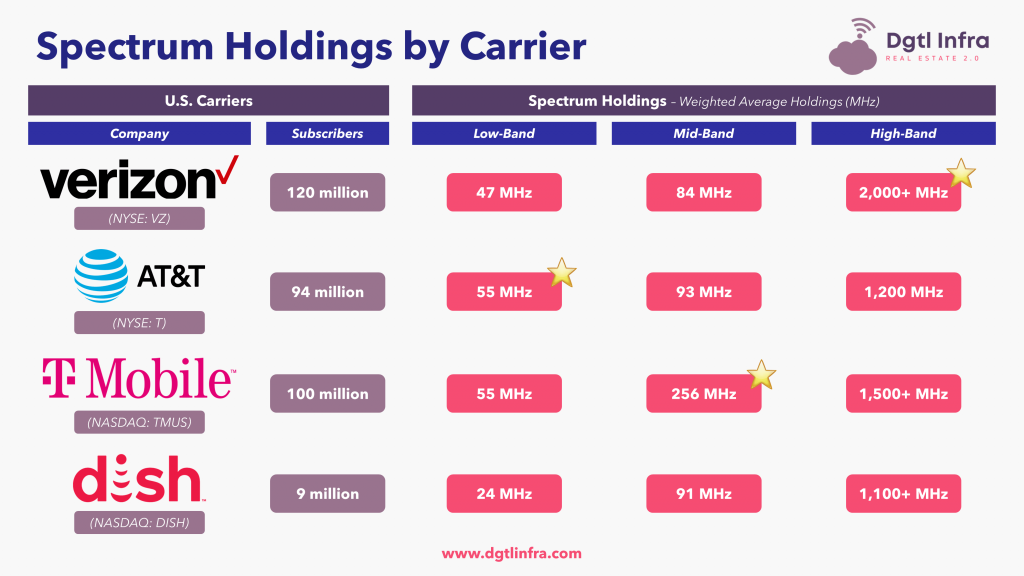 Spectrum Holdings by Carrier - Subscribers