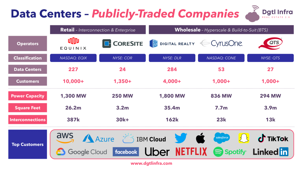 Top Data Centers Companies