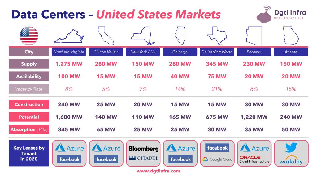 Top Data Centers Markets