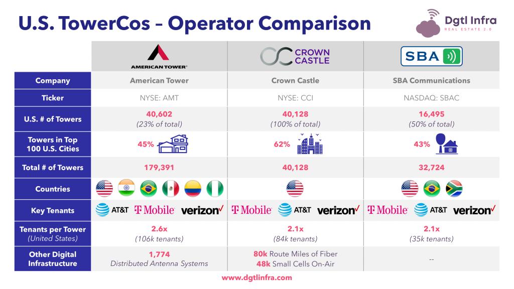 U.S. 5G Cellular Tower Companies