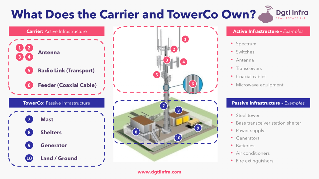What Does the Carrier and Cellular Tower Company Own