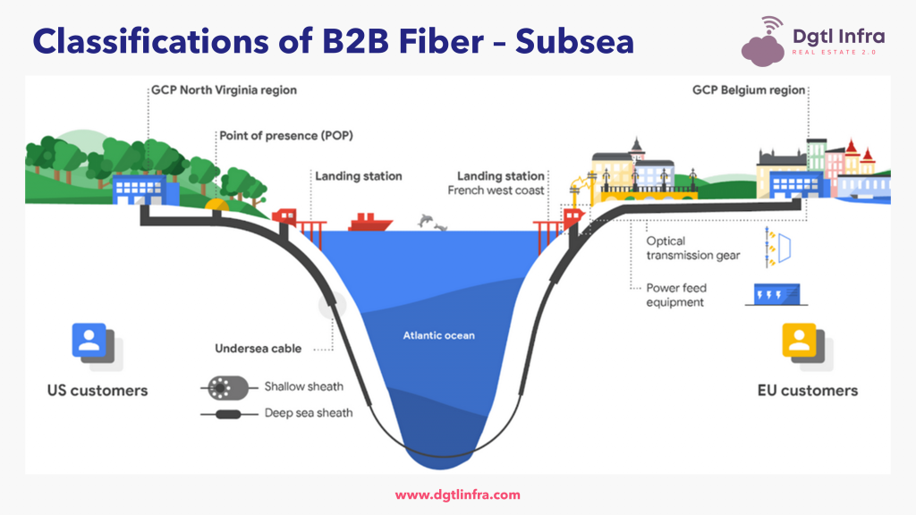 Classifications of B2B Fiber Subsea