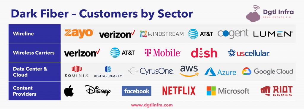 Dark Fiber Customers by Sector