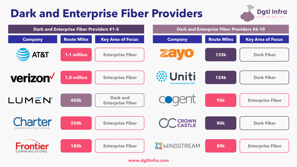 Dark and Enterprise Fiber Providers