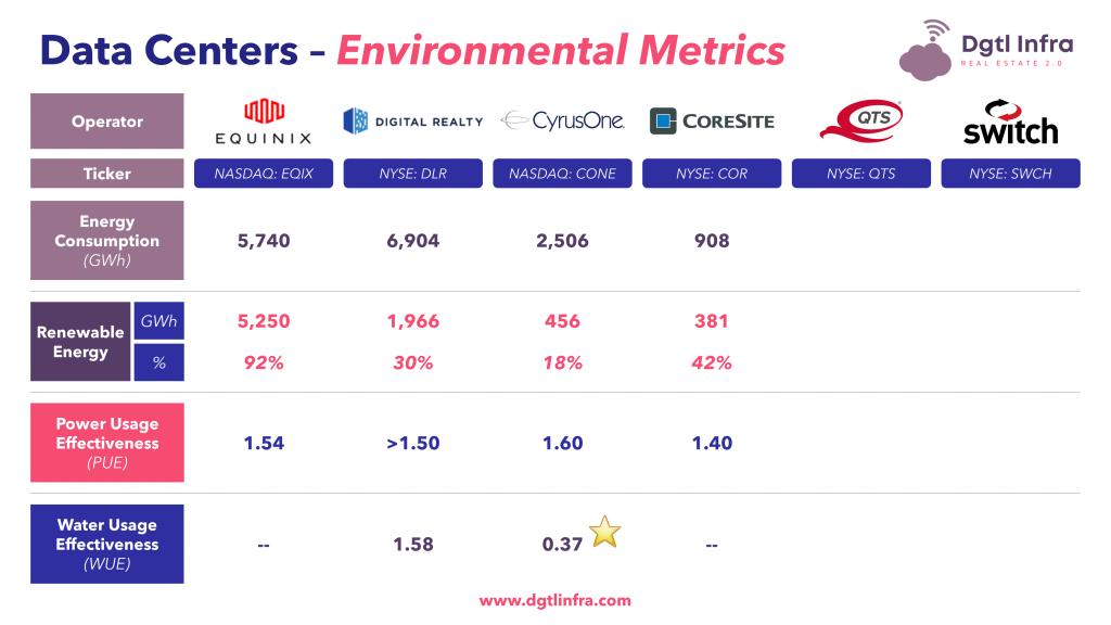 Data Centers Environmental Metrics CoreSite