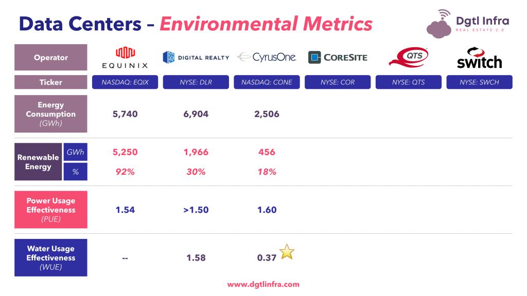Data Centers Environmental Metrics CyrusOne