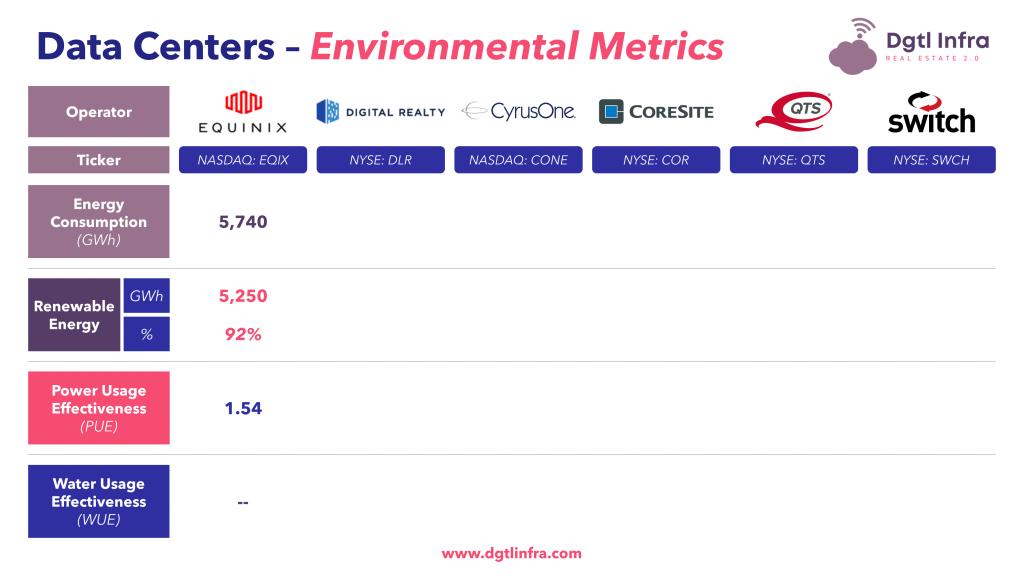 Data Centers Environmental Metrics Equinix