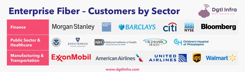 Enterprise Fiber Customers by Sector