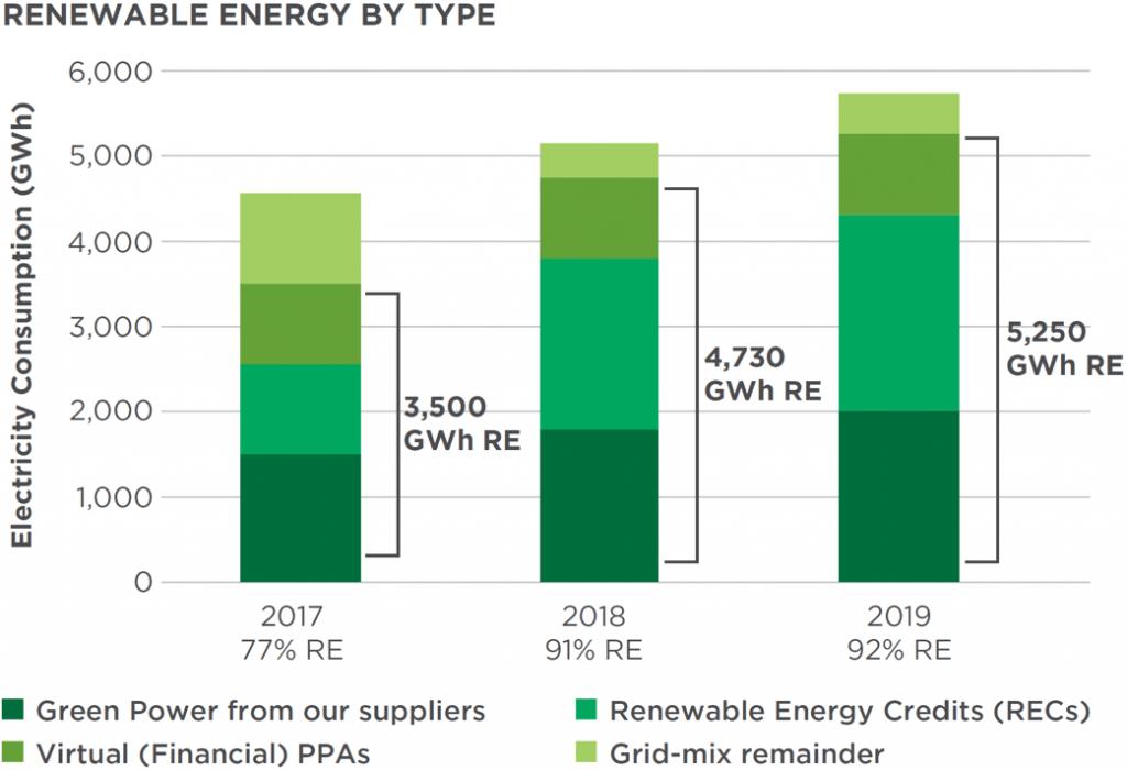 Equinix Renewable Energy By Type