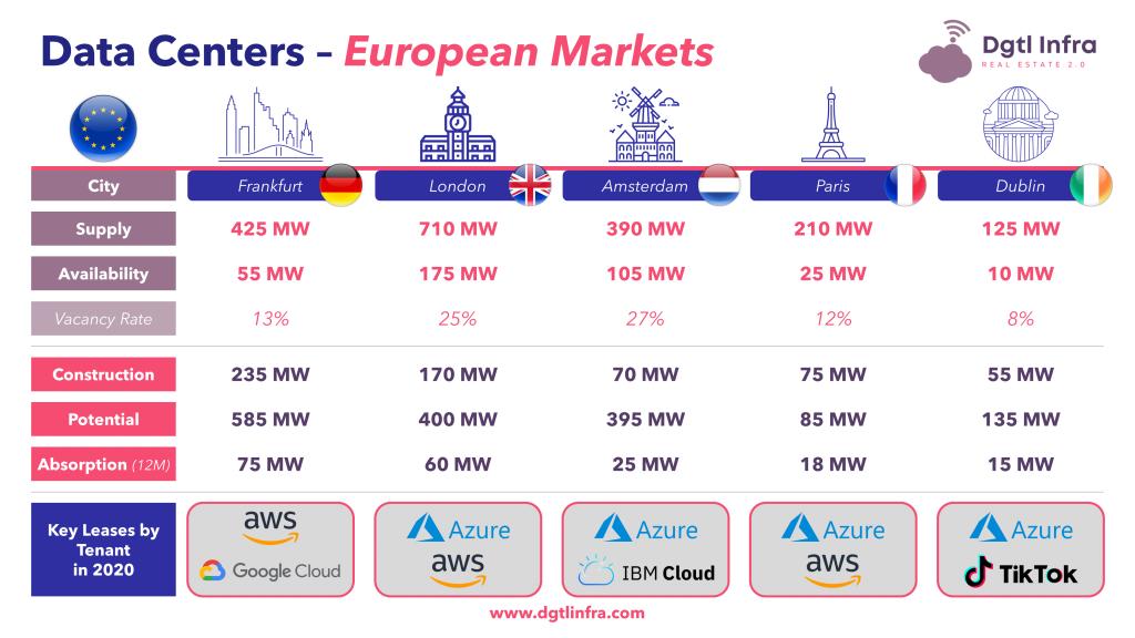 Europe Data Center Markets Cities