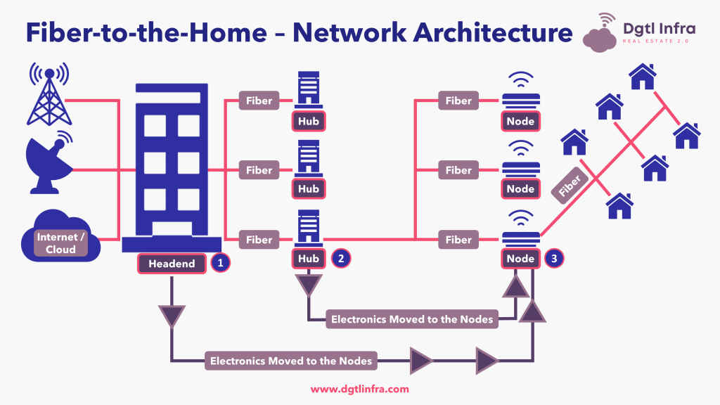 Fiber-to-the-Home Network Architecture