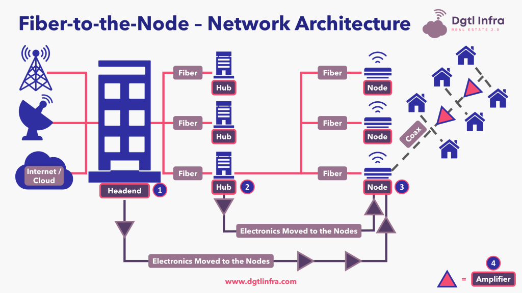 Fiber-to-the-Node Network Architecture