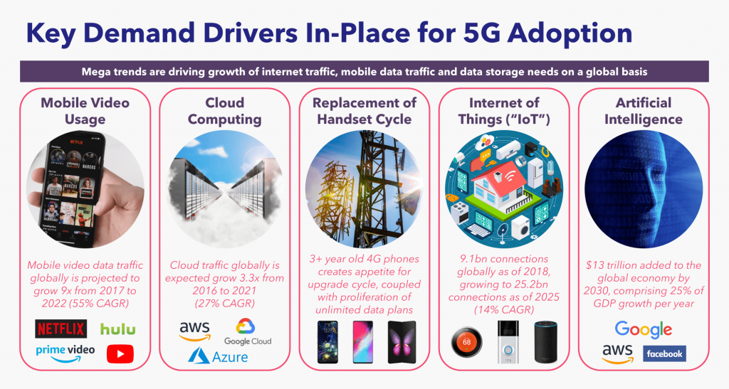 Key Demand Drivers In-Place for 5G