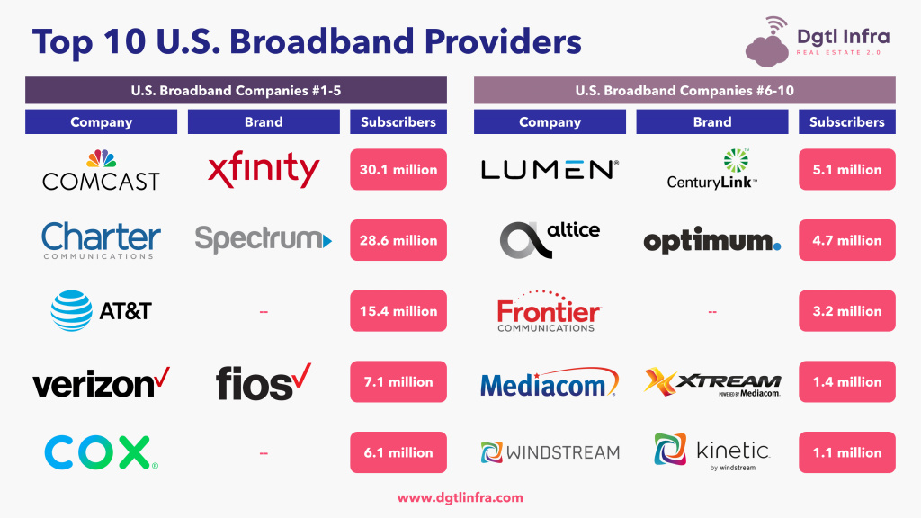 Top 10 U.S. Broadband Providers