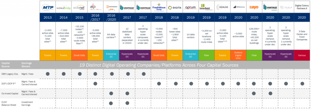 Colony Capital Digital Infrastructure Investments