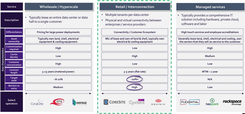 Cyxtera Business Model Comparison to Public Data Center Peers