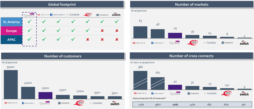 Cyxtera Comparison to Public Data Center Peers