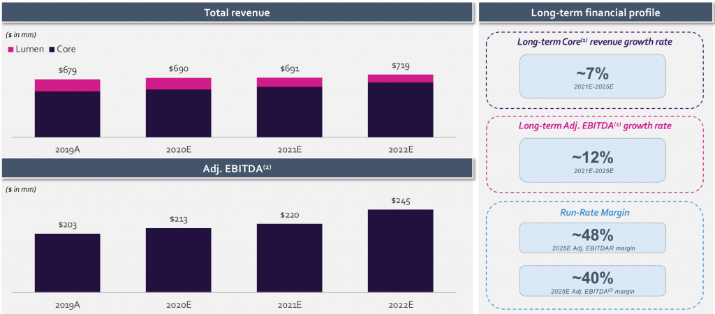 Cyxtera and Starboard Value Acquisition Projected Financial Performance