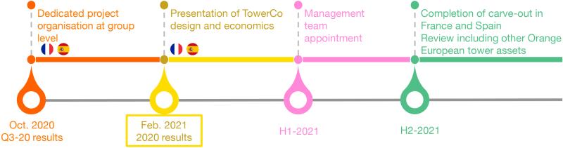 Orange TOTEM Towers Timeline