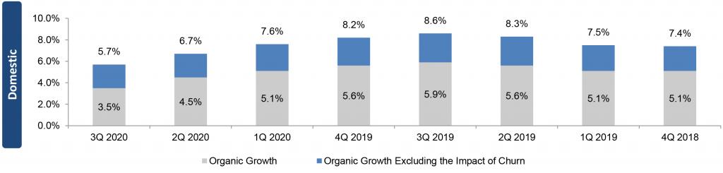 SBA Communications Organic Growth