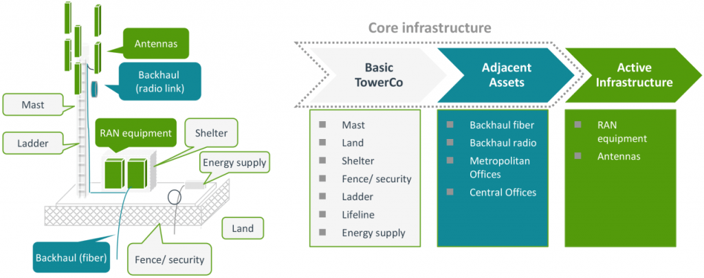 Tower Company Passive and Active Infrastructure