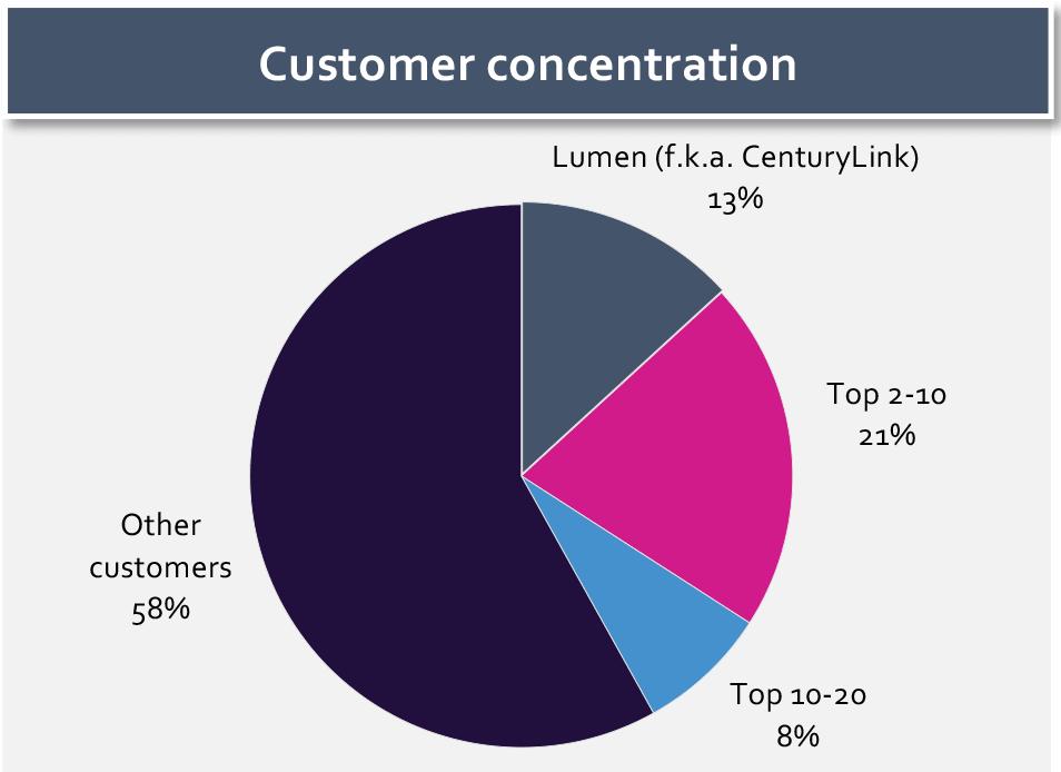 Cyxtera Technologies Customer Concentration CenturyLink Lumen Technologies