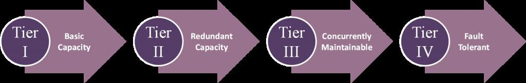 Data Center Tier Classification System