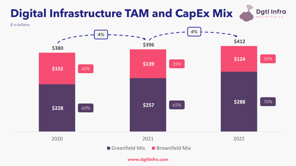 Digital Infrastructure TAM and CapEx Mix