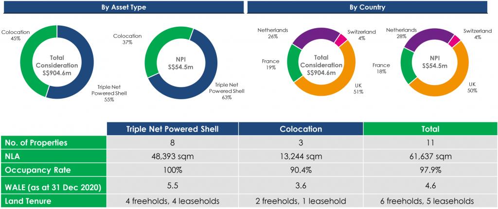 Digital Realty Ascendas Reit Data Center Portfolio Overview
