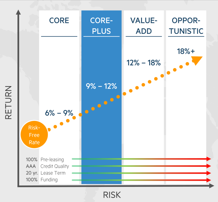 Digital Realty Data Center Development Risk Return Spectrum