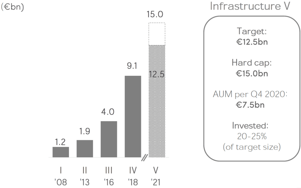 EQT Infrastructure V Fund Equity Group Chart