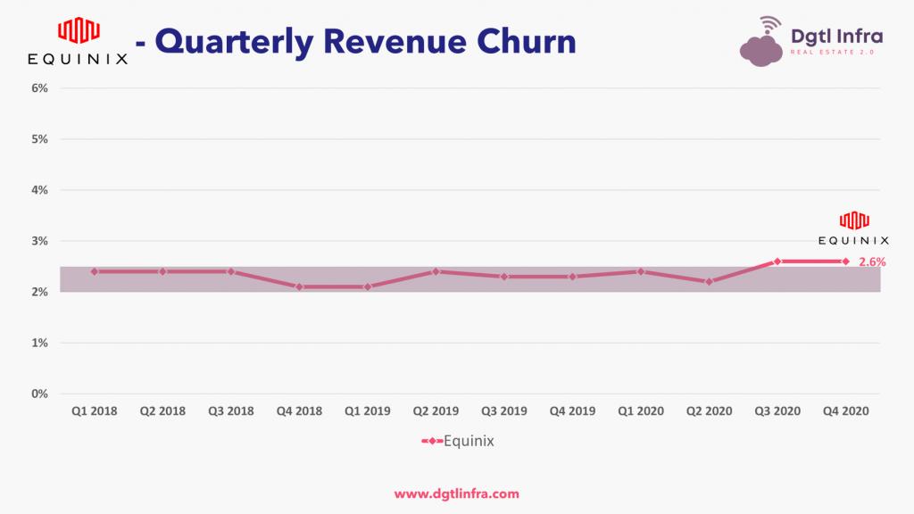 Equinix Retail Data Center Churn