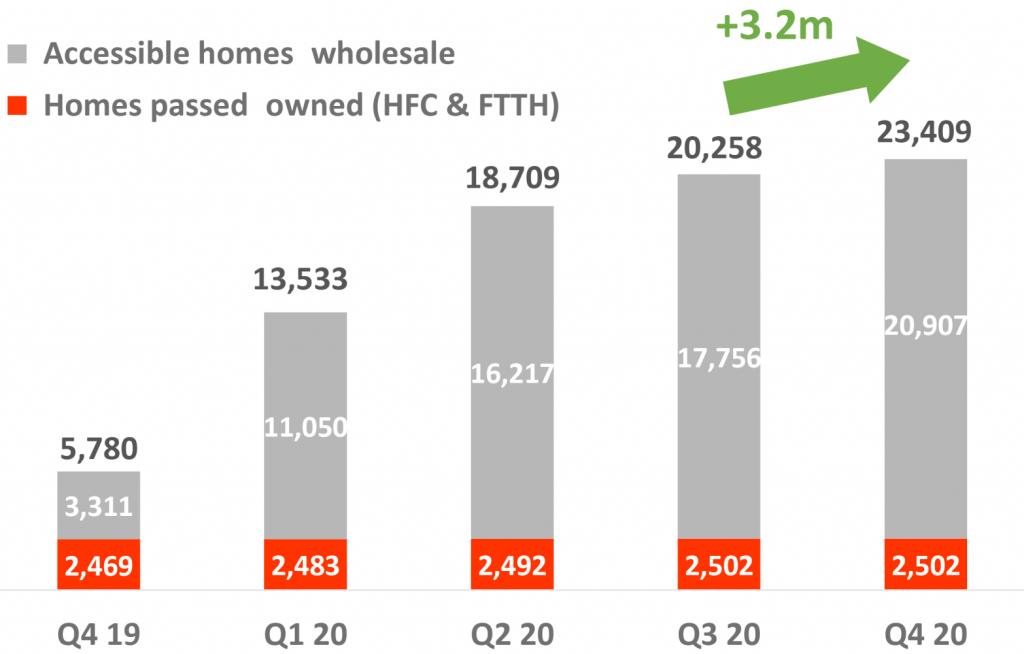 Euskaltel Homes Passed HFC FTTH Wholesale Fiber